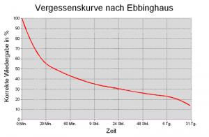 зображення «Vergessenskurve» від Rdb. Ліцензоване під CC BY-SA 3.0 через Вікісховище - https://commons.wikimedia.org/wiki/File:Vergessenskurve.png#/media/File:Vergessenskurve.png (джерело - Вікіпедія)