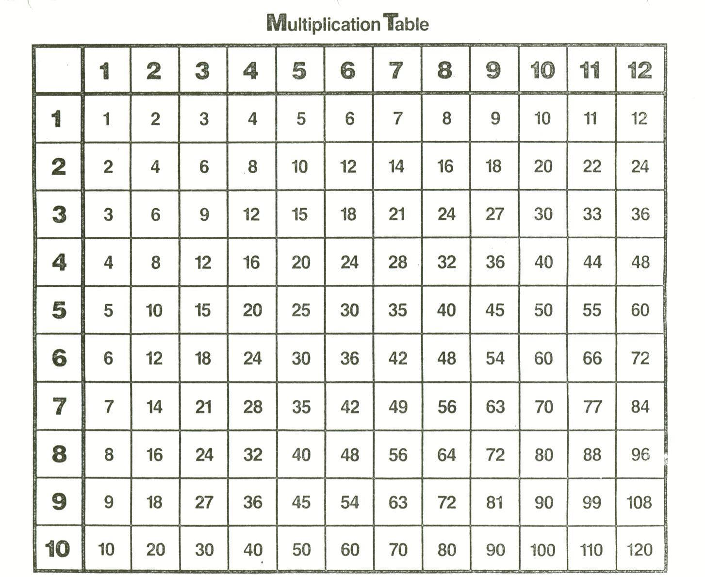 Ось це і є справжня таблиця множення